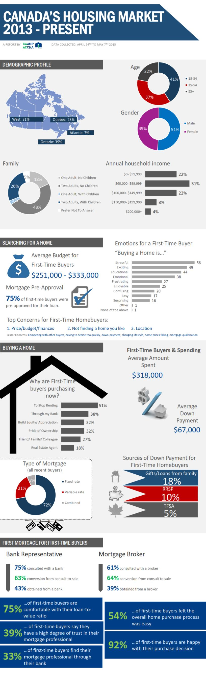 CAAMP mortgage survey 2015