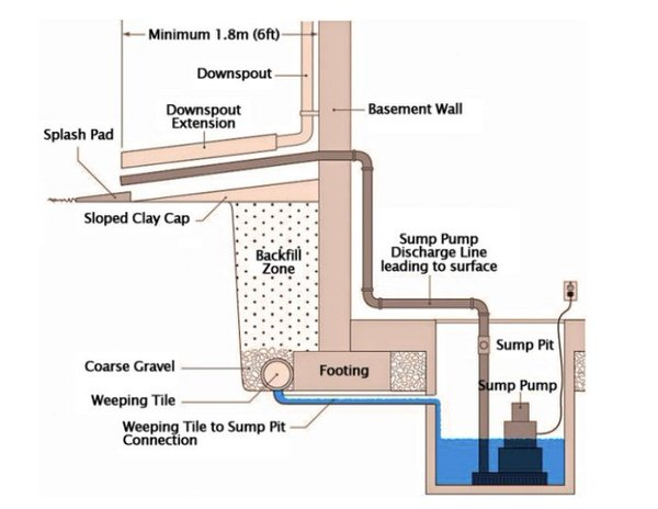 Sump pit diagram | Waldon Services