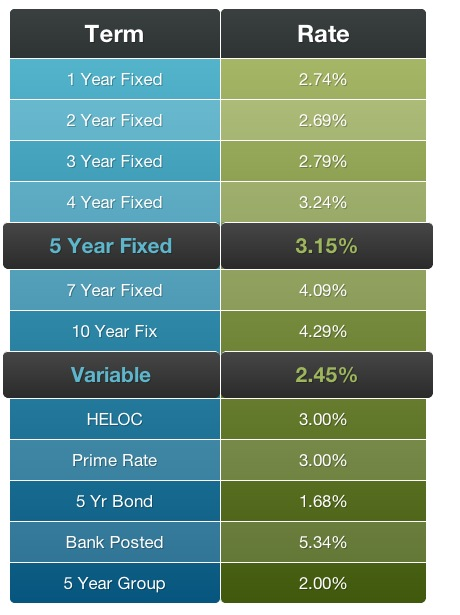 Mortgage Interest Rate Table Feb 24th 2014