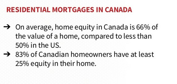 83% of Canadian Homes have at least 25% equity